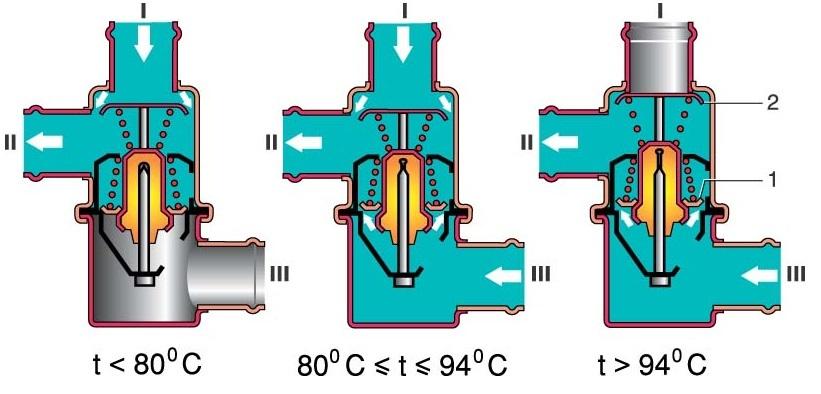 Термостат: что это такое в автомобиле