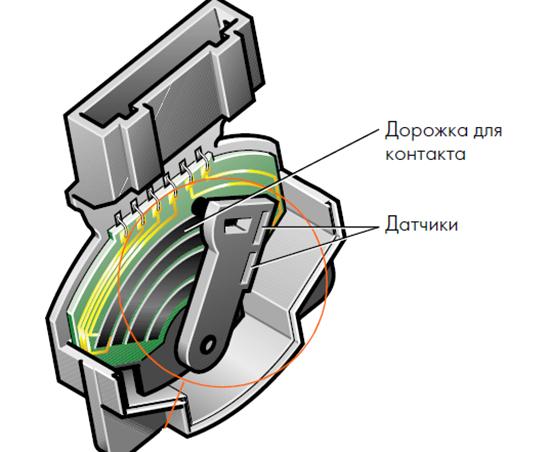Электронная педаль газа - что это и как это работает?