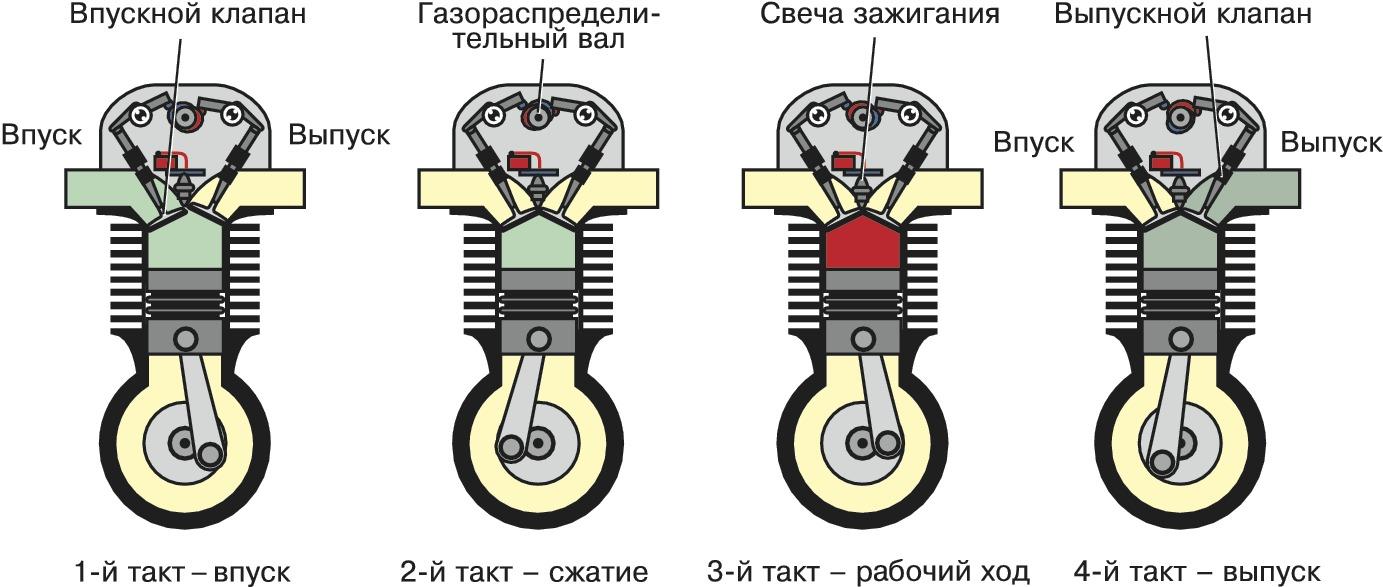 Из каких частей состоит и как работает двигатель. Устройство